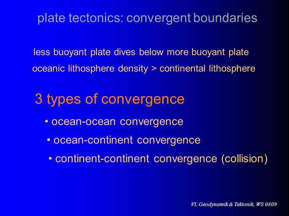 VL Geodynamik & Tektonik, WS 0809 oceanic lithosphere density > continental lithosphere less buoyant plate dives below more buoyant plate 3 types of convergence ocean-continent convergence ocean-ocean convergence continent-continent convergence (collision) plate tectonics: convergent boundaries