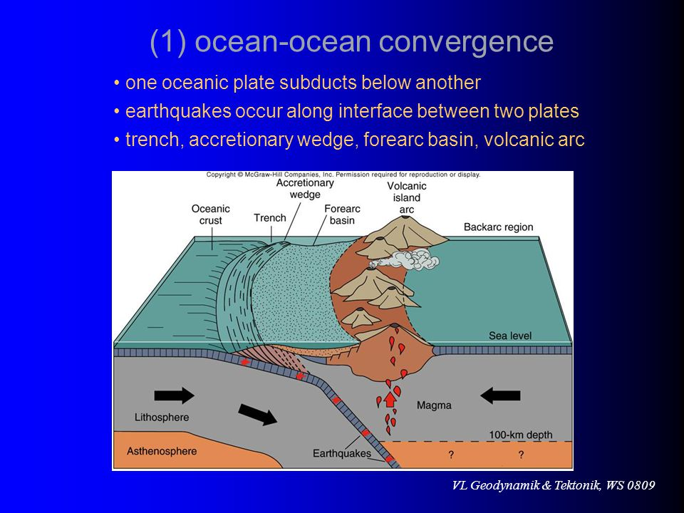 VL Geodynamik & Tektonik, WS 0809 one oceanic plate subducts below another trench, accretionary wedge, forearc basin, volcanic arc earthquakes occur along interface between two plates (1) ocean-ocean convergence
