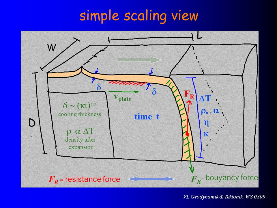 VL Geodynamik & Tektonik, WS 0809 simple scaling view L W D   FRFR FBFB v plate TT          density after expansion  t) 1/2 cooling thickness time t - bouyancy force F R - resistance force