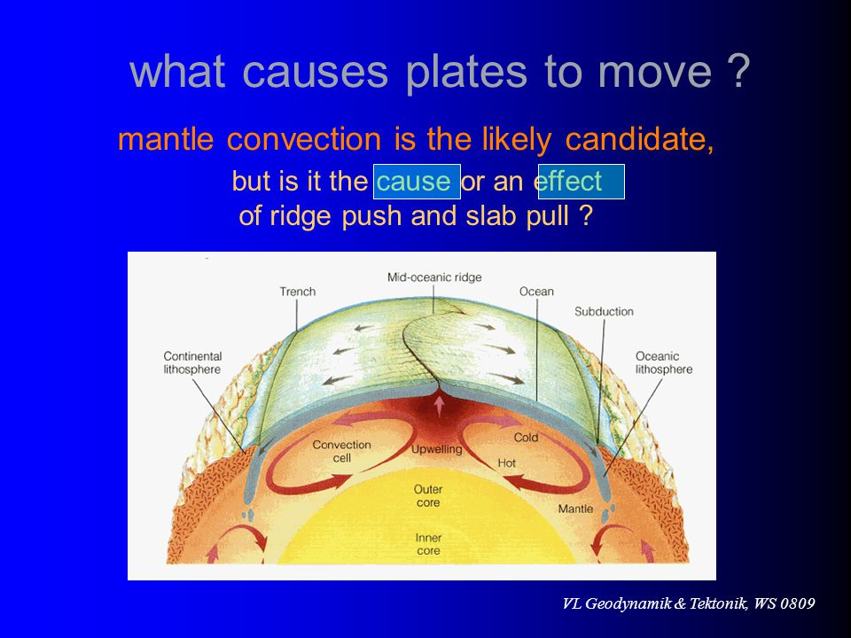 VL Geodynamik & Tektonik, WS 0809 mantle convection is the likely candidate, but is it the cause or an effect of ridge push and slab pull .