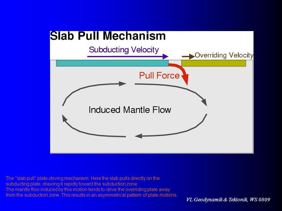 VL Geodynamik & Tektonik, WS 0809 The slab pull plate-driving mechanism.