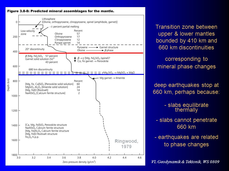 VL Geodynamik & Tektonik, WS 0809 Transition zone between upper & lower mantles bounded by 410 km and 660 km discontinuities corresponding to mineral phase changes deep earthquakes stop at 660 km, perhaps because: - slabs equilibrate thermally - slabs cannot penetrate 660 km - earthquakes are related to phase changes Ringwood, 1979