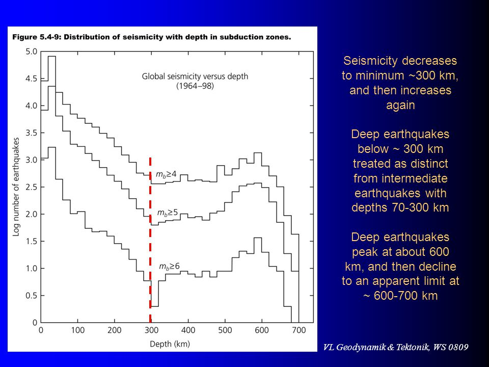 VL Geodynamik & Tektonik, WS 0809 Seismicity decreases to minimum ~300 km, and then increases again Deep earthquakes below ~ 300 km treated as distinct from intermediate earthquakes with depths 70-300 km Deep earthquakes peak at about 600 km, and then decline to an apparent limit at ~ 600-700 km
