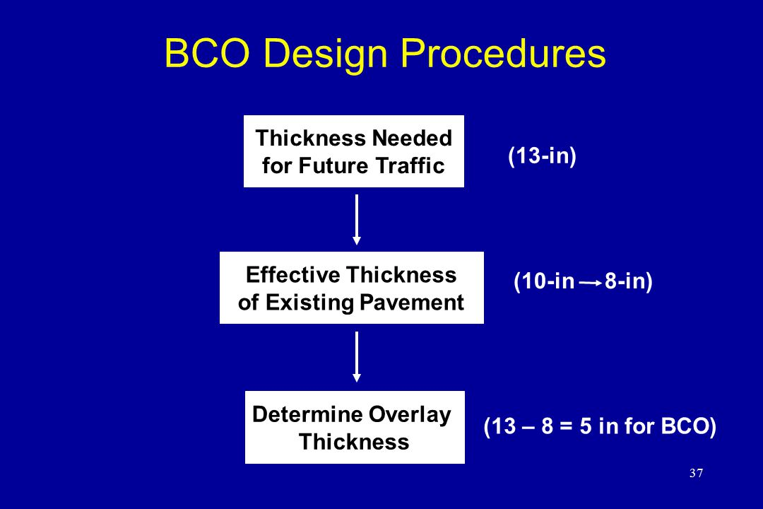 BCO Design Procedures Thickness Needed for Future Traffic Effective Thickness of Existing Pavement Determine Overlay Thickness (13-in) (10-in 8-in) (1