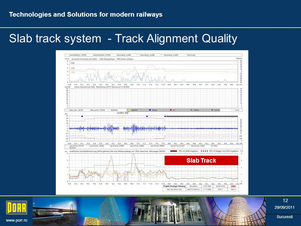 www.porr.ro 29/09/2011 Bucuresti 12 Slab Track Slab track system - Track Alignment Quality Technologies and Solutions for modern railways