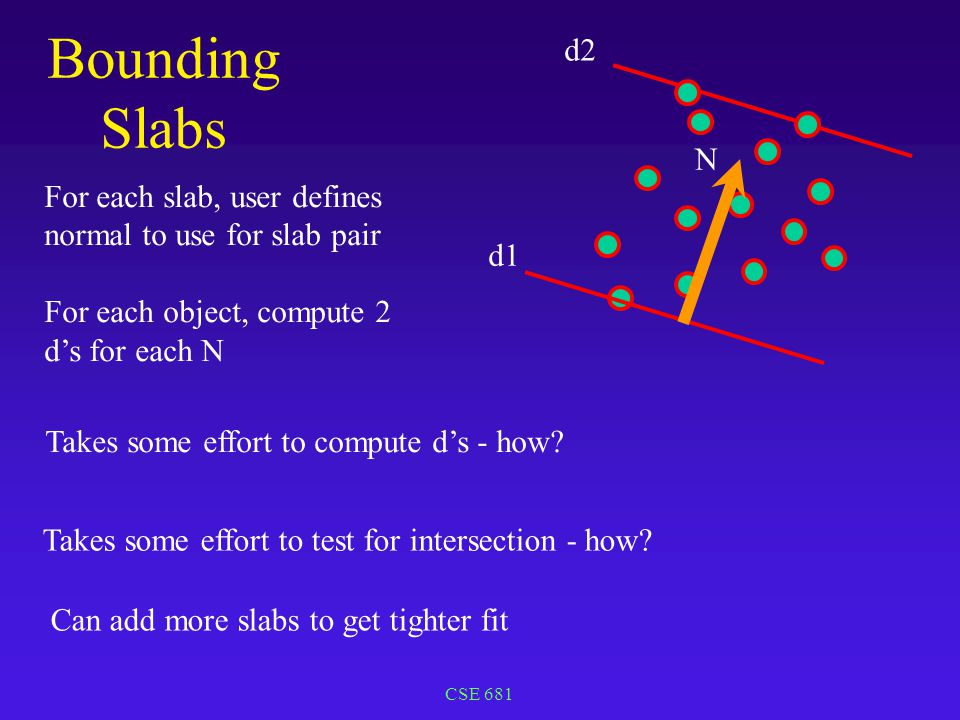 CSE 681 Bounding Slabs Takes some effort to compute d's - how.