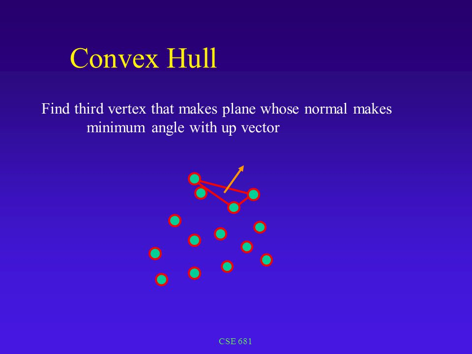 CSE 681 Convex Hull Find third vertex that makes plane whose normal makes minimum angle with up vector