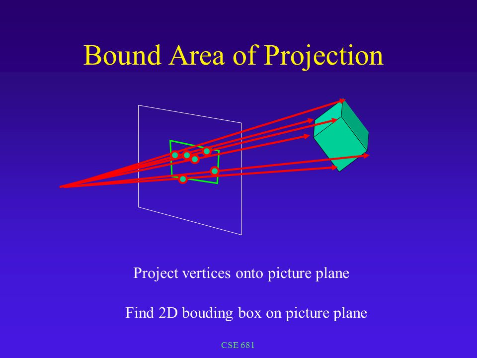CSE 681 Bound Area of Projection Project vertices onto picture plane Find 2D bouding box on picture plane