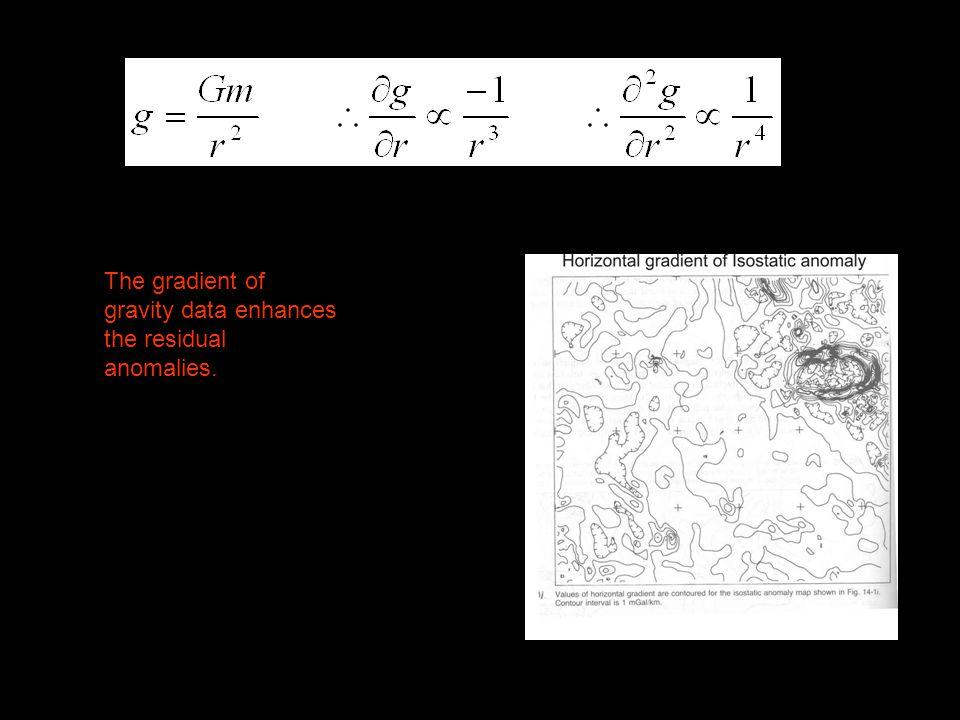 The gradient of gravity data enhances the residual anomalies.