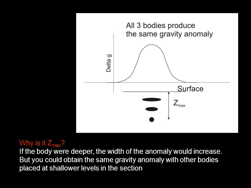 Why is it Z max . If the body were deeper, the width of the anomaly would increase.