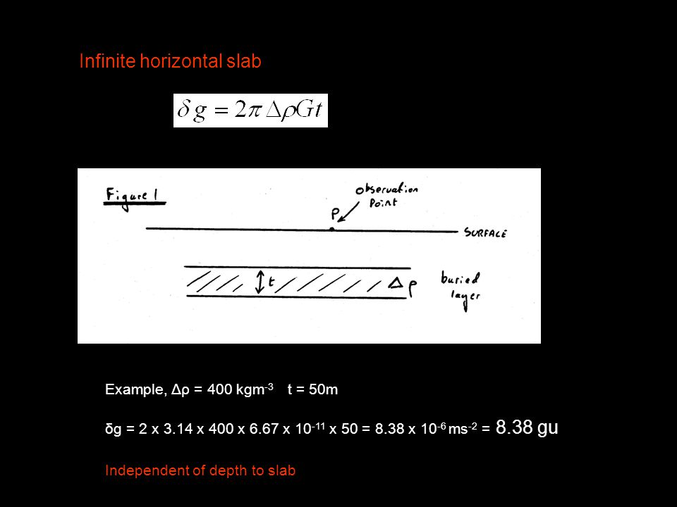 Infinite horizontal slab Example, Δρ = 400 kgm -3 t = 50m δg = 2 x 3.14 x 400 x 6.67 x 10 -11 x 50 = 8.38 x 10 -6 ms -2 = 8.38 gu Independent of depth