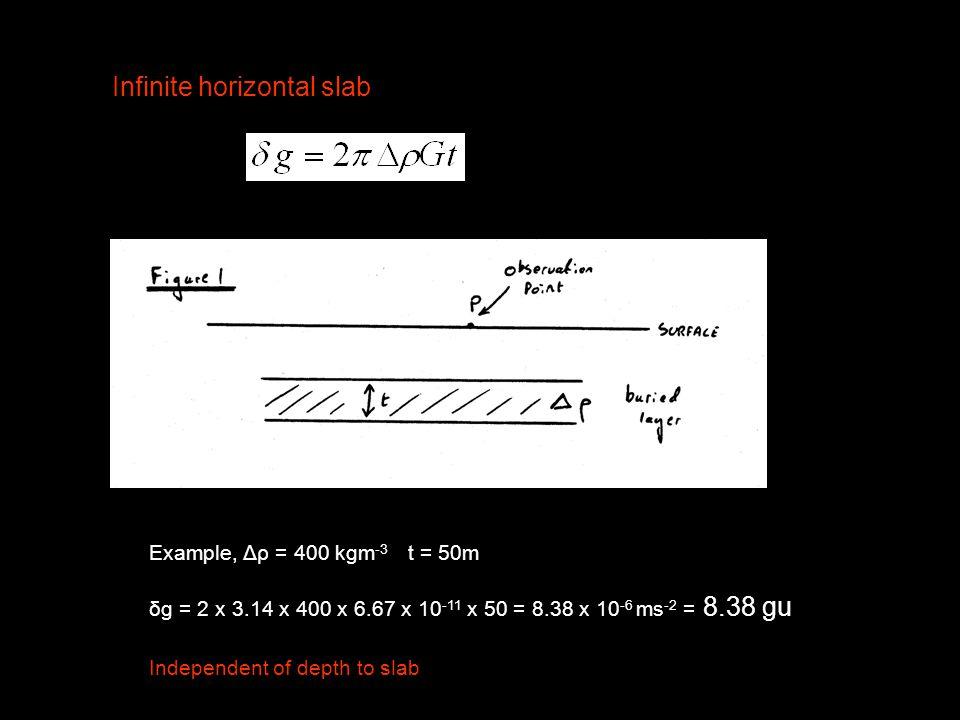 Infinite horizontal slab Example, Δρ = 400 kgm -3 t = 50m δg = 2 x 3.14 x 400 x 6.67 x 10 -11 x 50 = 8.38 x 10 -6 ms -2 = 8.38 gu Independent of depth to slab