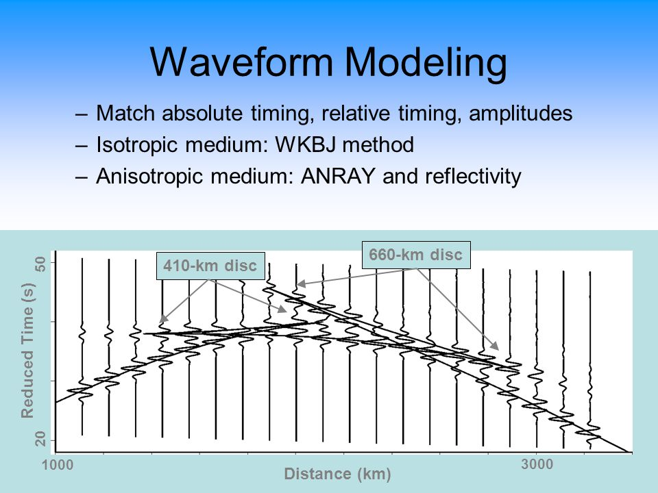 3000 20 1000 50 Waveform Modeling –Match absolute timing, relative timing, amplitudes –Isotropic medium: WKBJ method –Anisotropic medium: ANRAY and reflectivity Distance (km) Reduced Time (s) 410-km disc 660-km disc