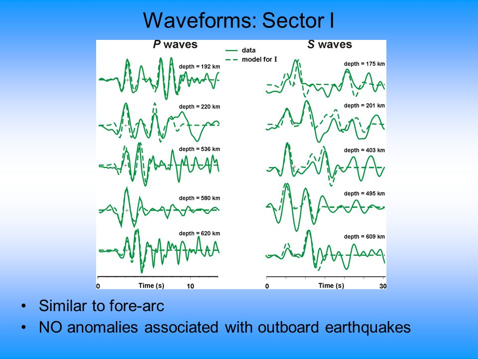 Waveforms: Sector I Similar to fore-arc NO anomalies associated with outboard earthquakes