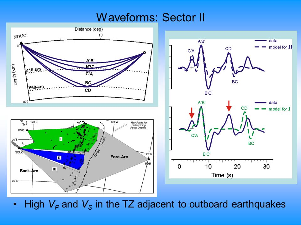 Waveforms: Sector II High V P and V S in the TZ adjacent to outboard earthquakes