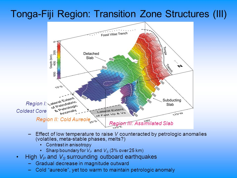 Tonga-Fiji Region: Transition Zone Structures (III) –Effect of low temperature to raise V counteracted by petrologic anomalies (volatiles, meta-stable phases, melts ) Contrast in anisotropy Sharp boundary for V P and V S (3% over 25 km) High V P and V S surrounding outboard earthquakes –Gradual decrease in magnitude outward –Cold aureole , yet too warm to maintain petrologic anomaly Region I: Coldest Core Region II: Cold Aureole Region III: Assimilated Slab