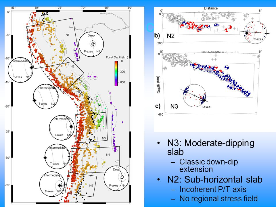 Andean Seduction Zones N3: Moderate-dipping slab –Classic down-dip extension N2: Sub-horizontal slab –Incoherent P/T-axis –No regional stress field