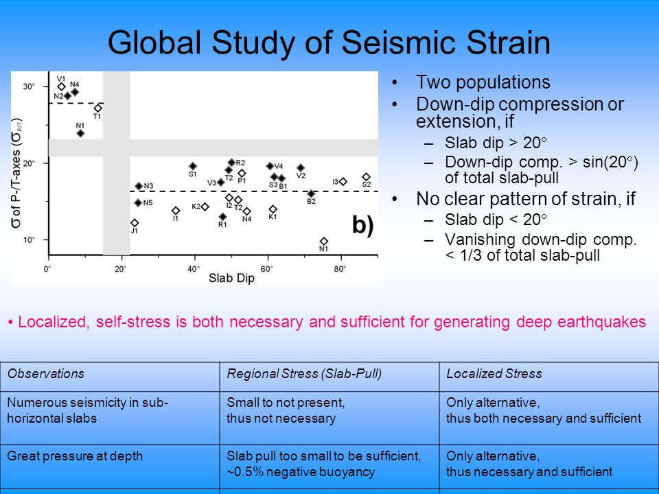 Global Study of Seismic Strain Two populations Down-dip compression or extension, if –Slab dip > 20  –Down-dip comp.