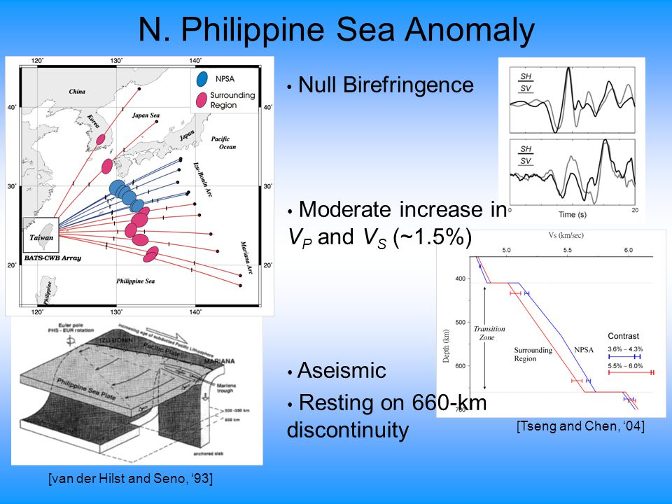 N. Philippine Sea Anomaly [Tseng and Chen, '04] [van der Hilst and Seno, '93] Null Birefringence Moderate increase in V P and V S (~1.5%) Aseismic Res