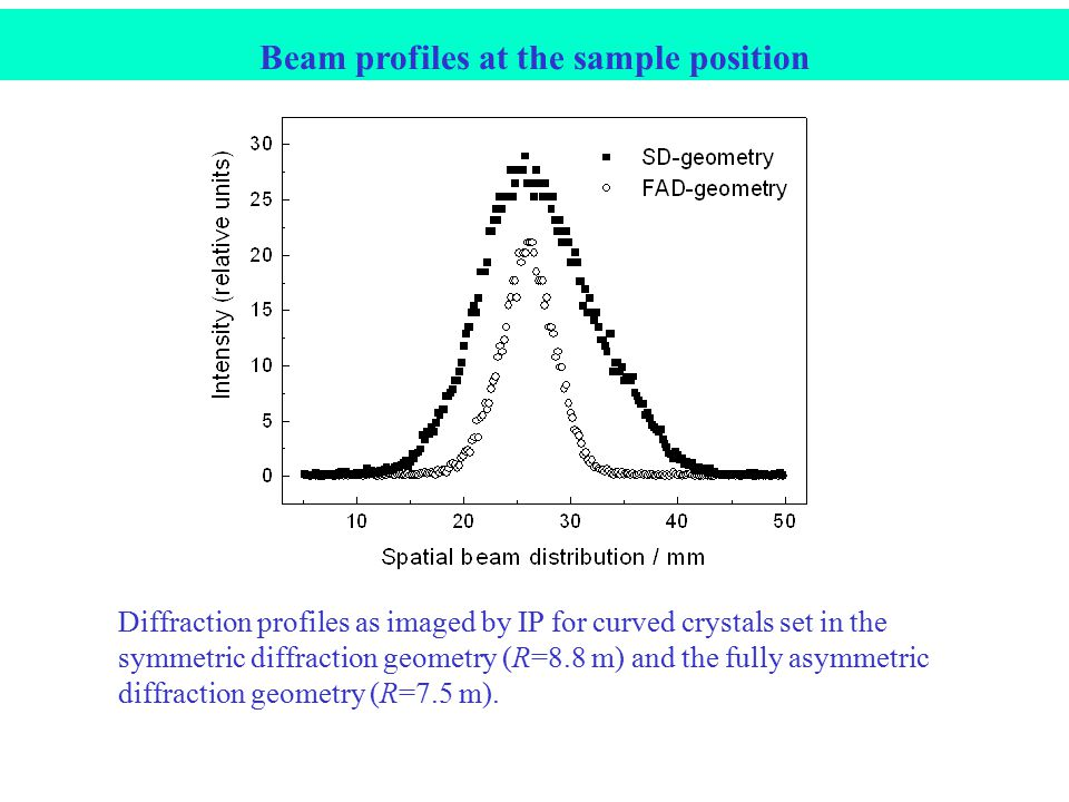 Diffraction profiles as imaged by IP for curved crystals set in the symmetric diffraction geometry (R=8.8 m) and the fully asymmetric diffraction geometry (R=7.5 m).