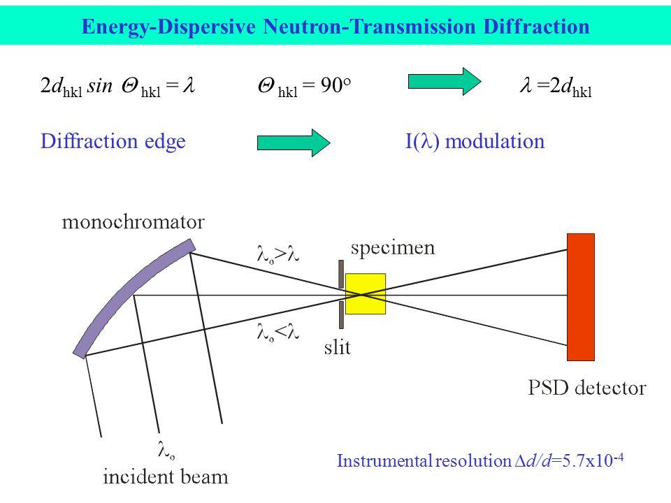 2d hkl  sin  hkl  =  hkl  =    =2d hkl Diffraction edge I( ) modulation Instrumental resolution  d/d=5.7x10 -4 Energy-Dispersive Neutron-Transmission Diffraction