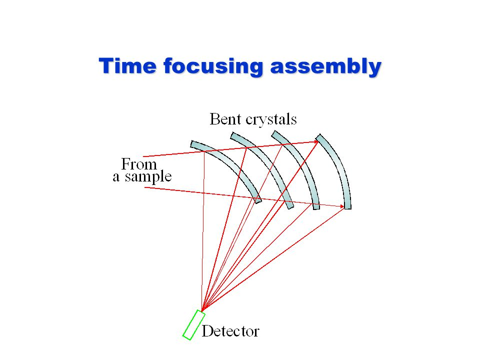 Time focusing assembly