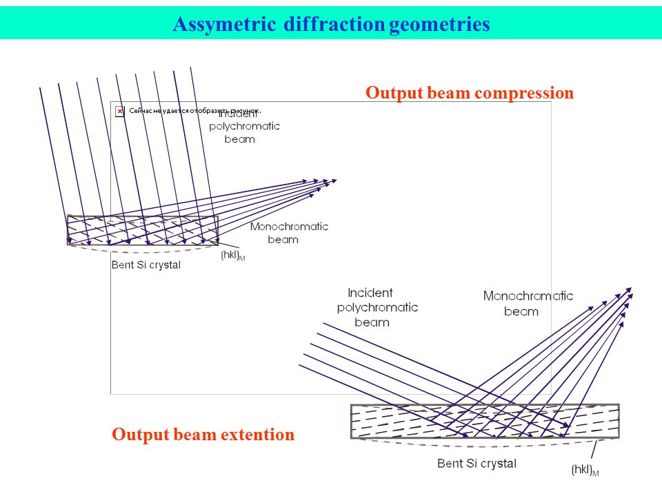 Output beam compression Output beam extention Assymetric diffraction geometries