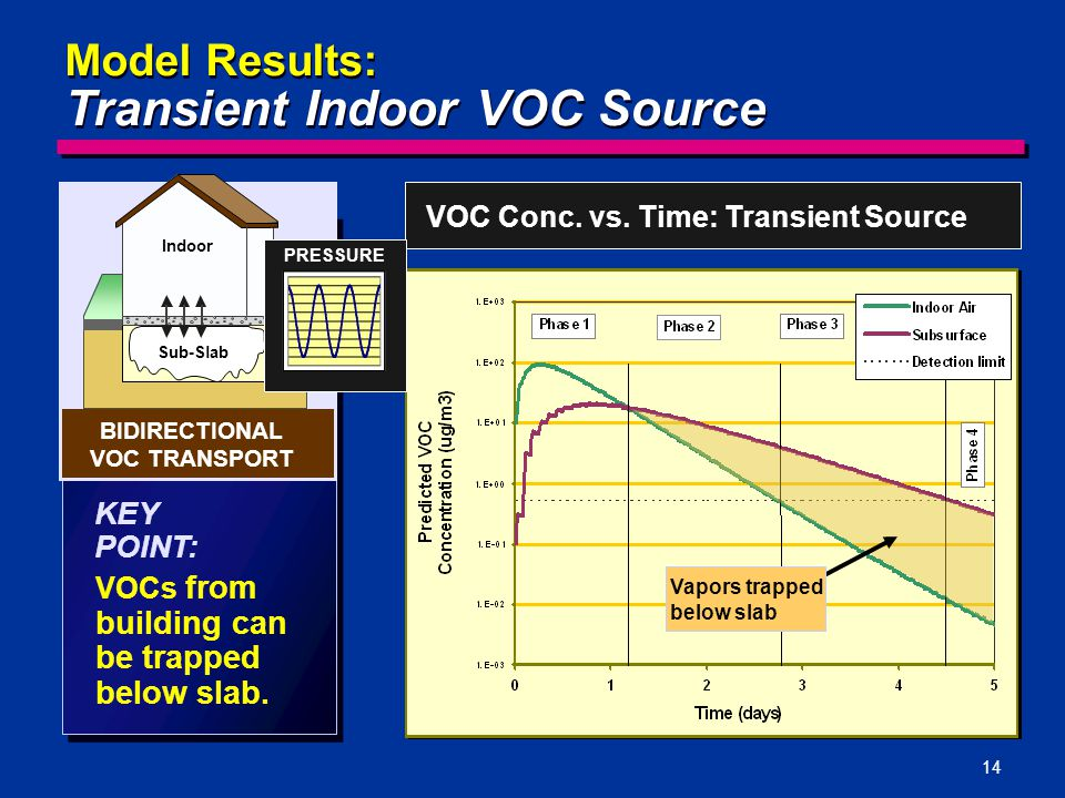 14 Model Results: Transient Indoor VOC Source VOCs from building can be trapped below slab. KEY POINT: VOC Conc. vs. Time: Transient Source Indoor Sub