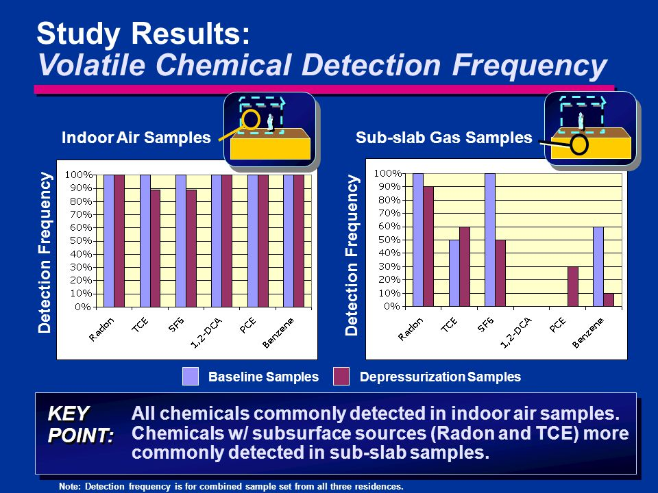 21 Study Results: Volatile Chemical Detection Frequency All chemicals commonly detected in indoor air samples. Chemicals w/ subsurface sources (Radon