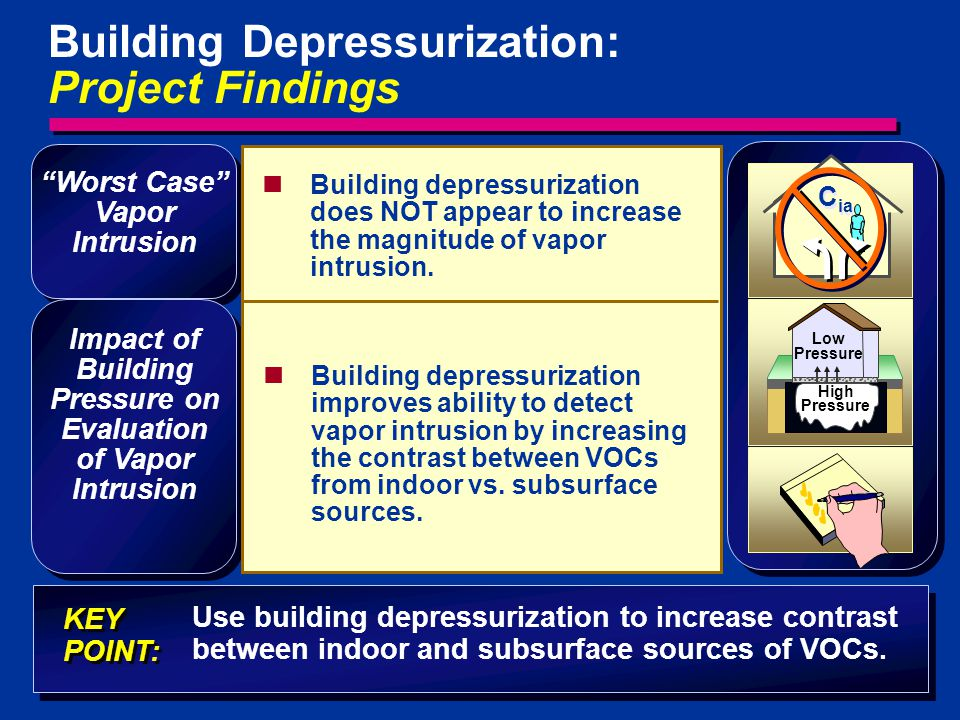 24 Building depressurization does NOT appear to increase the magnitude of vapor intrusion. Building depressurization improves ability to detect vapor