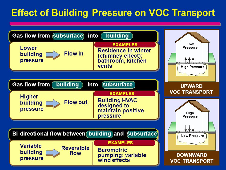 4 Effect of Building Pressure on VOC Transport Lower building pressure Residence in winter (chimney effect); bathroom, kitchen vents Flow in EXAMPLES