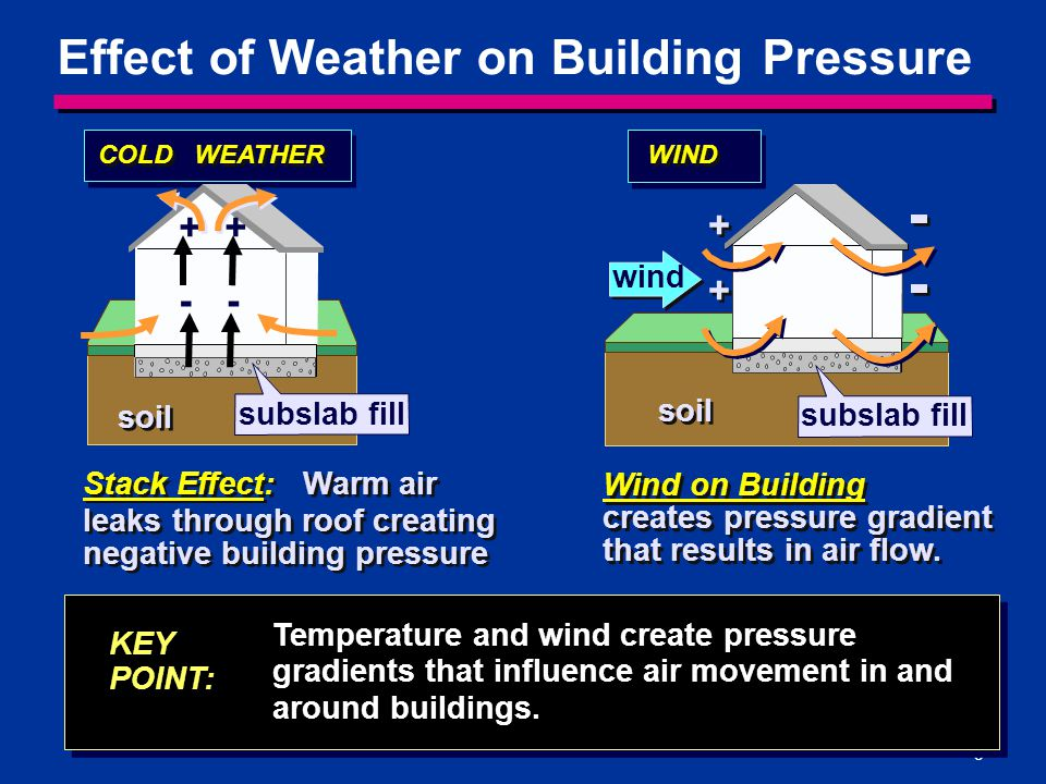 5 Effect of Weather on Building Pressure COLD WEATHER Temperature and wind create pressure gradients that influence air movement in and around buildin