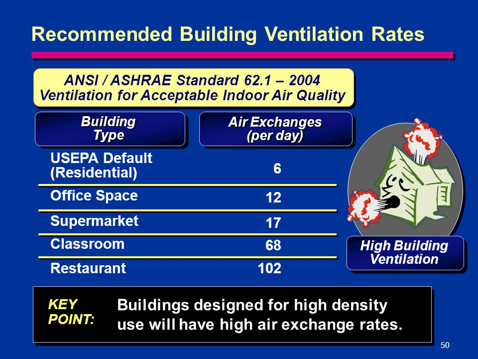 50 Recommended Building Ventilation Rates KEY POINT: Buildings designed for high density use will have high air exchange rates. ANSI / ASHRAE Standard