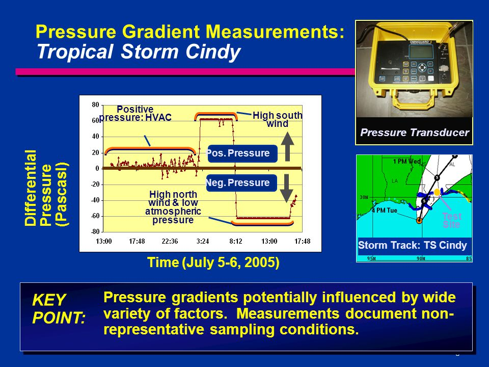 8 Pressure gradients potentially influenced by wide variety of factors. Measurements document non- representative sampling conditions. Pressure Gradie