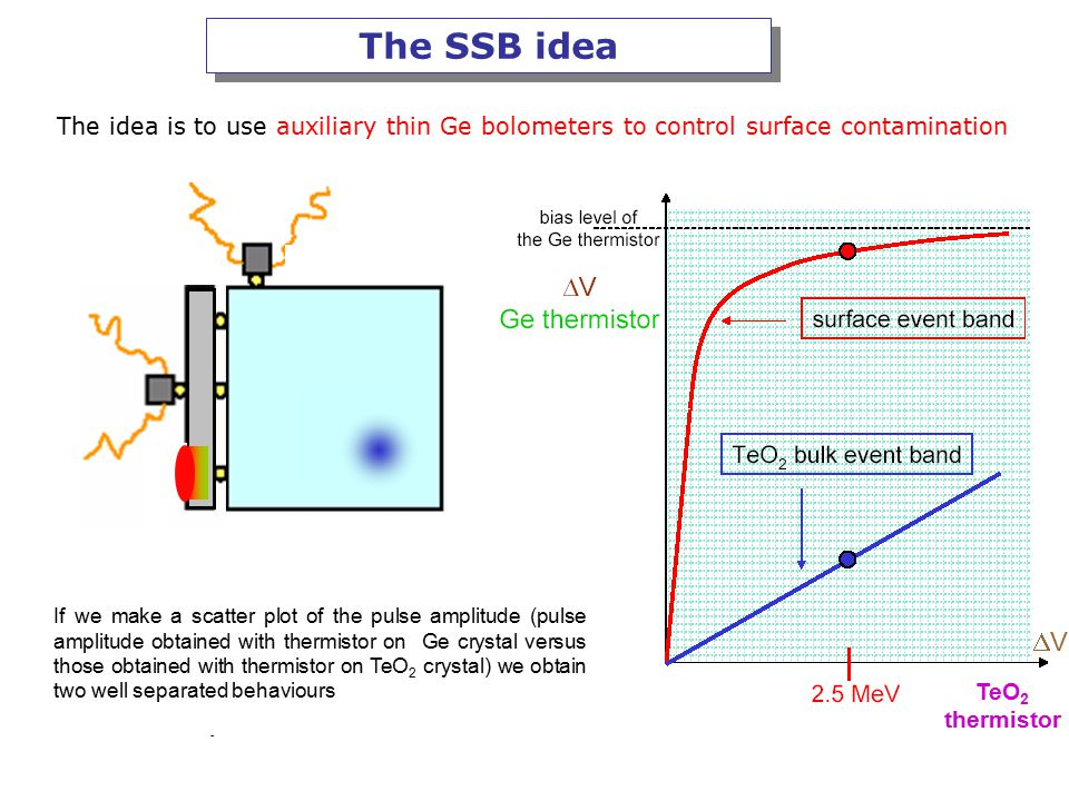 The SSB idea The idea is to use auxiliary thin Ge bolometers to control surface contamination Classical pulse Fast high and saturated pulse TeO 2 thermistor VV If we make a scatter plot of the pulse amplitude (pulse amplitude obtained with thermistor on Ge crystal versus those obtained with thermistor on TeO 2 crystal) we obtain two well separated behaviours