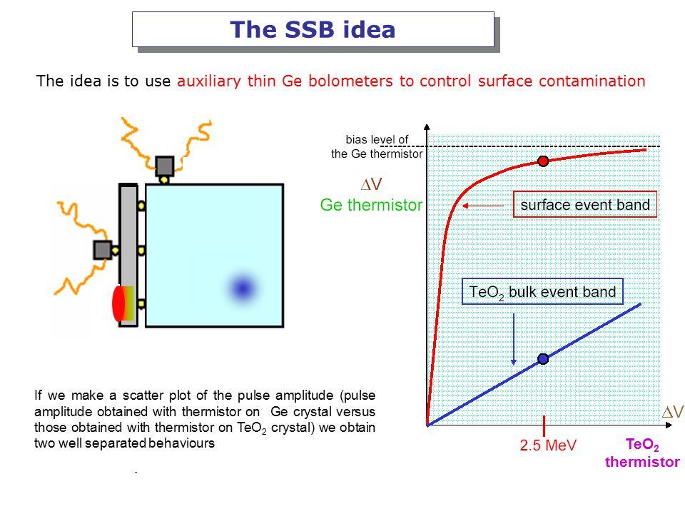 SSB: Decay Time vs Amplitude on main bolometers 5 passive slabs 5 active slabs