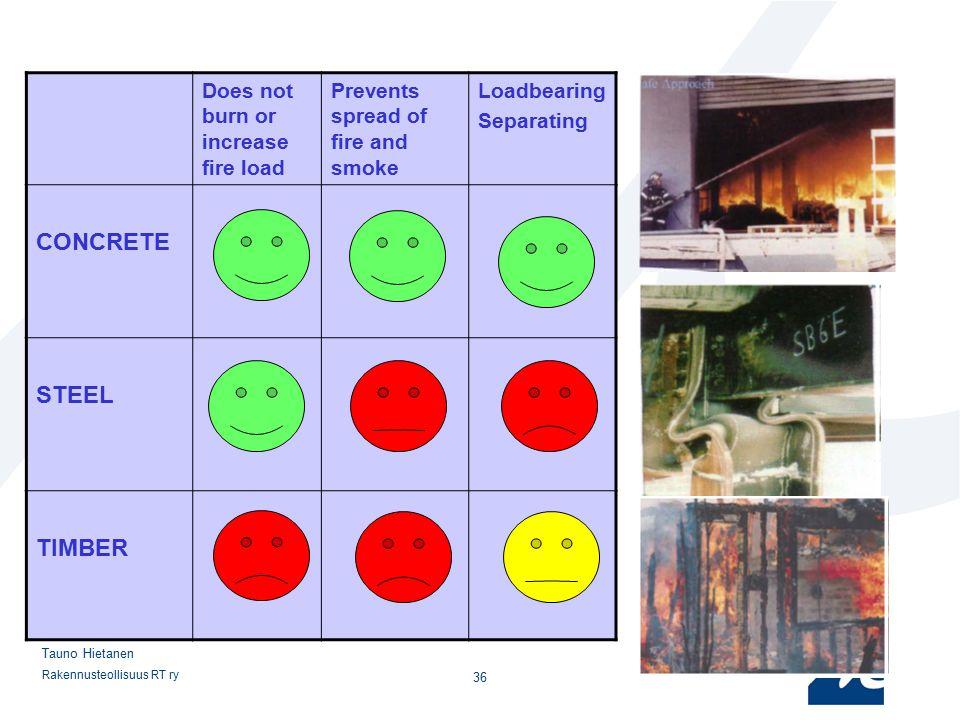 Rakennusteollisuus RT ry 36 Tauno Hietanen Does not burn or increase fire load Prevents spread of fire and smoke Loadbearing Separating CONCRETE STEEL