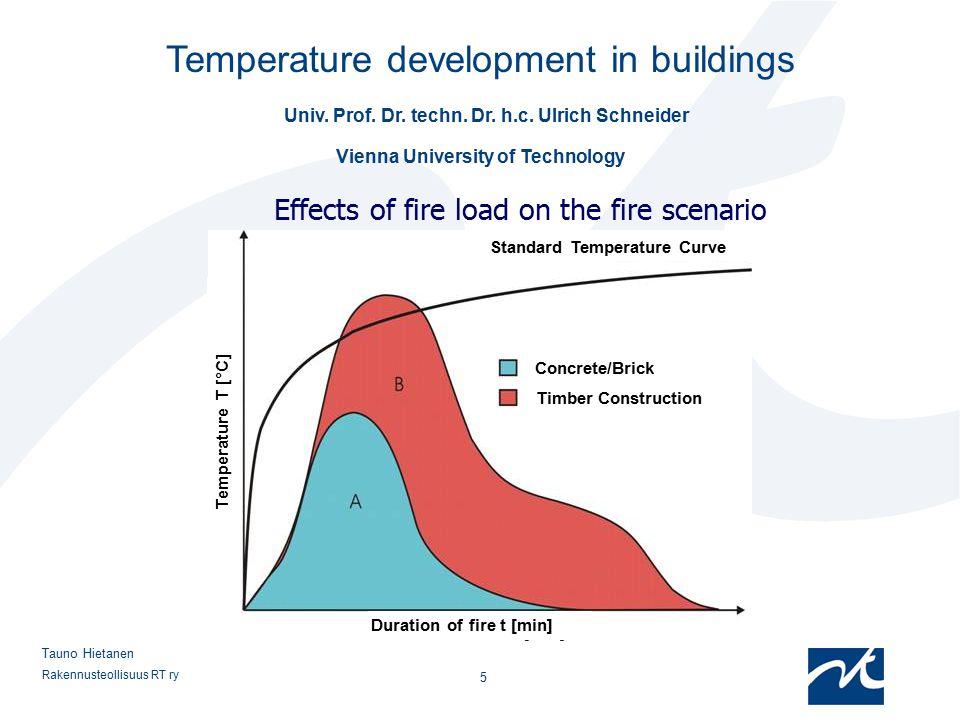 Rakennusteollisuus RT ry 5 Tauno Hietanen Effects of fire load on the fire scenario Temperature development in buildings Univ. Prof. Dr. techn. Dr. h.