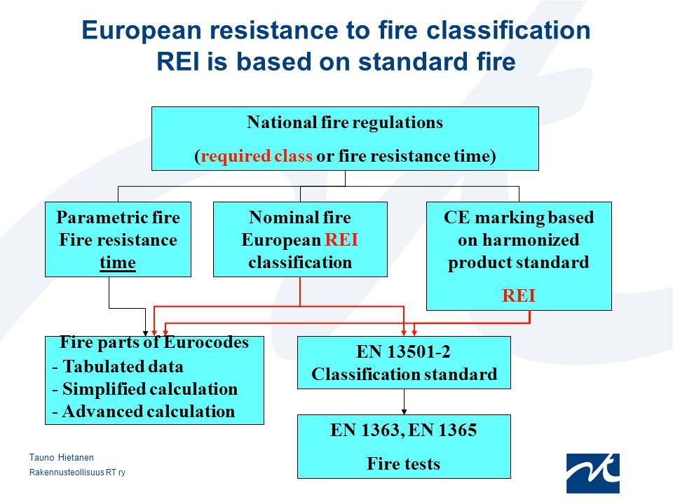 Rakennusteollisuus RT ry 9 Tauno Hietanen European resistance to fire classification REI is based on standard fire National fire regulations (required