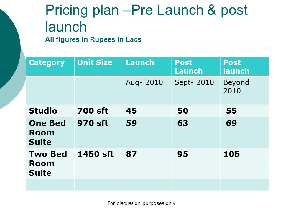 Pricing plan –Pre Launch & post launch All figures in Rupees in Lacs CategoryUnit SizeLaunchPost Launch Post launch Aug- 2010Sept- 2010Beyond 2010 Studio700 sft45 50 55 One Bed Room Suite 970 sft59 63 69 Two Bed Room Suite 1450 sft87 95105 For discussion purposes only
