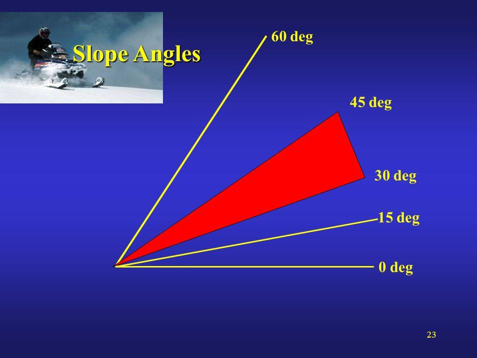 23 Slope Angles 60 deg 45 deg 30 deg 15 deg 0 deg