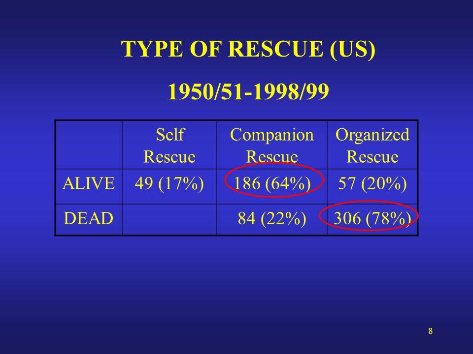 8 TYPE OF RESCUE (US) 1950/51-1998/99 Self Rescue Companion Rescue Organized Rescue ALIVE49 (17%)186 (64%)57 (20%) DEAD84 (22%)306 (78%)