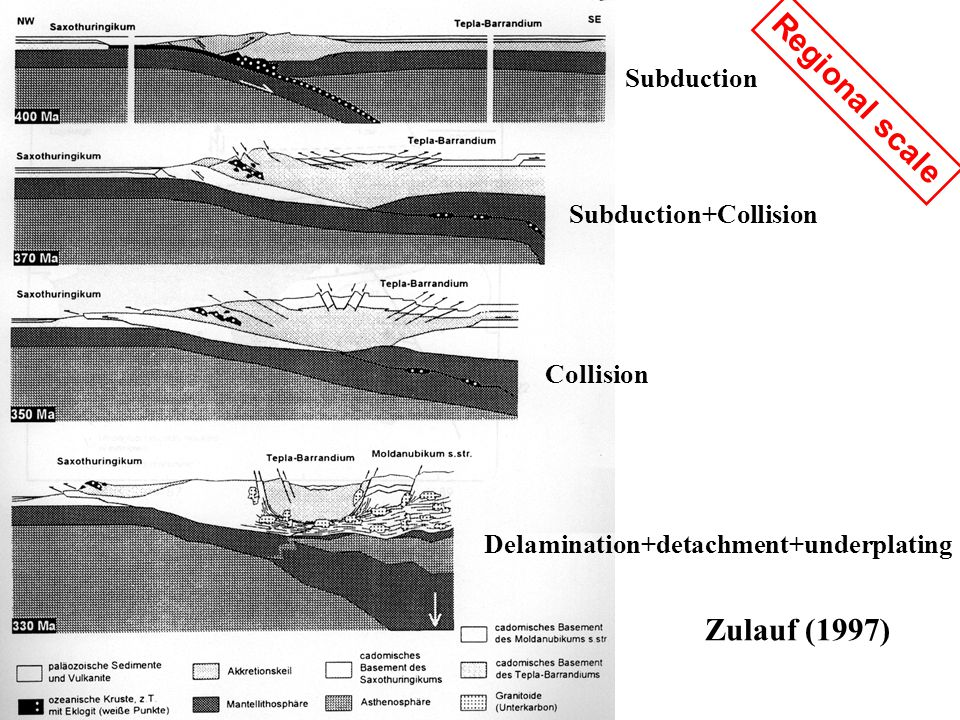 Zulauf (1997) Subduction Subduction+Collision Collision Delamination+detachment+underplating Regional scale