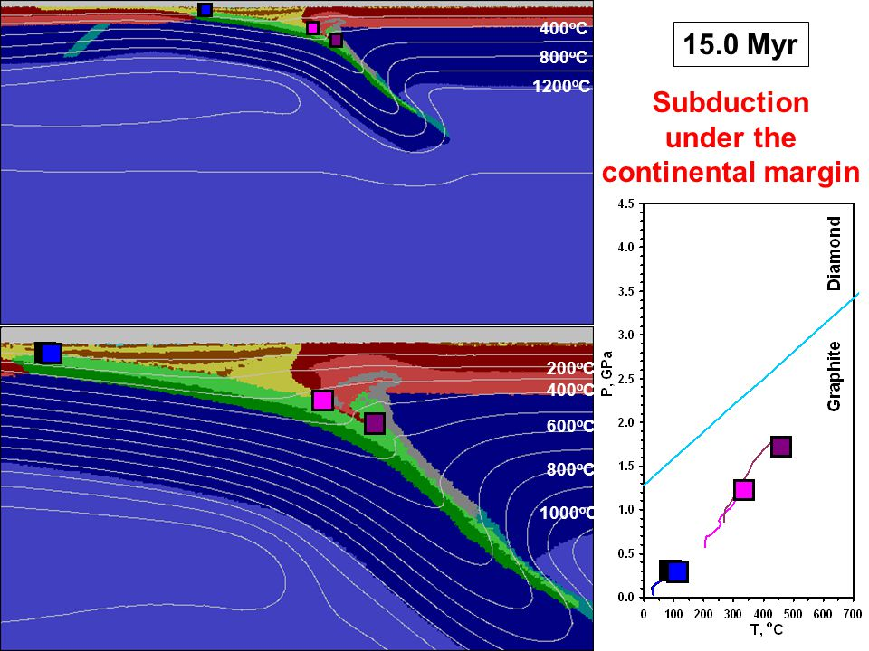 15.0 Myr 400 o C 800 o C 1200 o C 200 o C 400 o C 600 o C 800 o C 1000 o C Subduction under the continental margin
