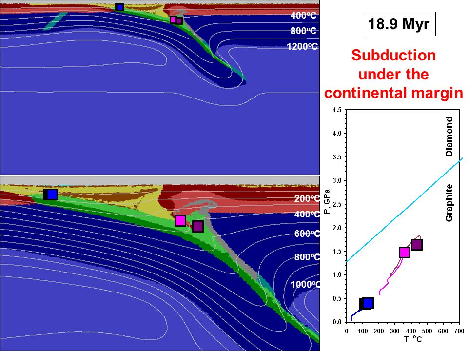18.9 Myr 400 o C 800 o C 1200 o C 200 o C 400 o C 600 o C 800 o C 1000 o C Subduction under the continental margin