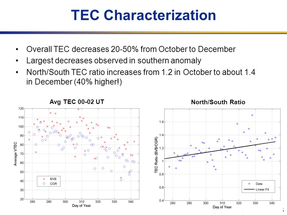 URSIGA, New Delhi, 23-29 Oct 2005 TEC Characterization Overall TEC decreases 20-50% from October to December Largest decreases observed in southern anomaly North/South TEC ratio increases from 1.2 in October to about 1.4 in December (40% higher!) Avg TEC 00-02 UT North/South Ratio