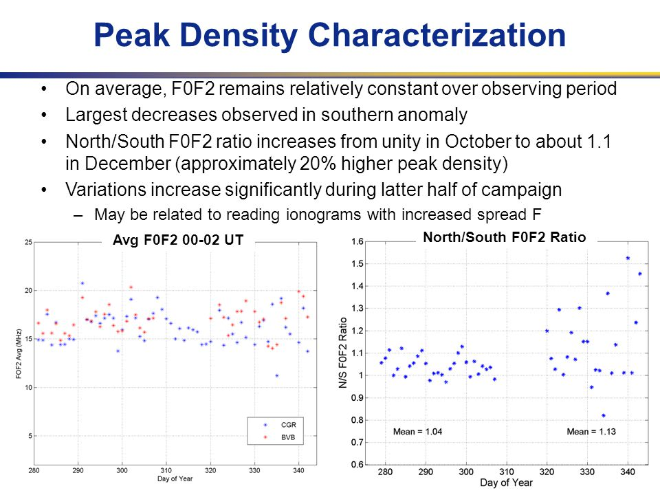 URSIGA, New Delhi, 23-29 Oct 2005 Peak Density Characterization On average, F0F2 remains relatively constant over observing period Largest decreases observed in southern anomaly North/South F0F2 ratio increases from unity in October to about 1.1 in December (approximately 20% higher peak density) Variations increase significantly during latter half of campaign –May be related to reading ionograms with increased spread F Avg F0F2 00-02 UT North/South F0F2 Ratio