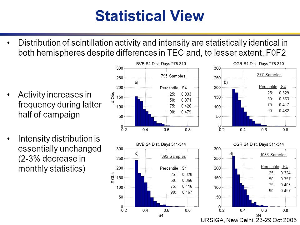 URSIGA, New Delhi, 23-29 Oct 2005 Statistical View Distribution of scintillation activity and intensity are statistically identical in both hemispheres despite differences in TEC and, to lesser extent, F0F2 Activity increases in frequency during latter half of campaign Intensity distribution is essentially unchanged (2-3% decrease in monthly statistics) 795 Samples Percentile S4 25: 0.333 50: 0.371 75: 0.426 90: 0.479 877 Samples Percentile S4 25: 0.329 50: 0.363 75: 0.417 90: 0.482 895 Samples Percentile S4 25: 0.328 50: 0.366 75: 0.416 90: 0.467 1083 Samples Percentile S4 25: 0.324 50: 0.357 75: 0.408 90: 0.457 a)b) c) d)