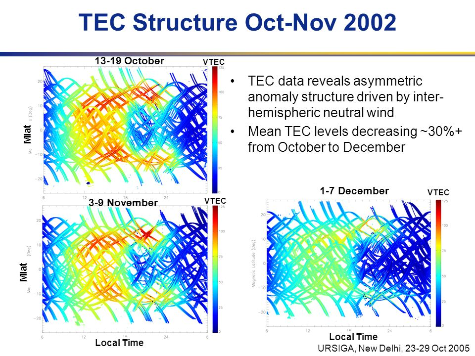 URSIGA, New Delhi, 23-29 Oct 2005 Mlat VTEC TEC Structure Oct-Nov 2002 TEC data reveals asymmetric anomaly structure driven by inter- hemispheric neutral wind Mean TEC levels decreasing ~30%+ from October to December Local Time VTEC Mlat Local Time VTEC 13-19 October 3-9 November 1-7 December