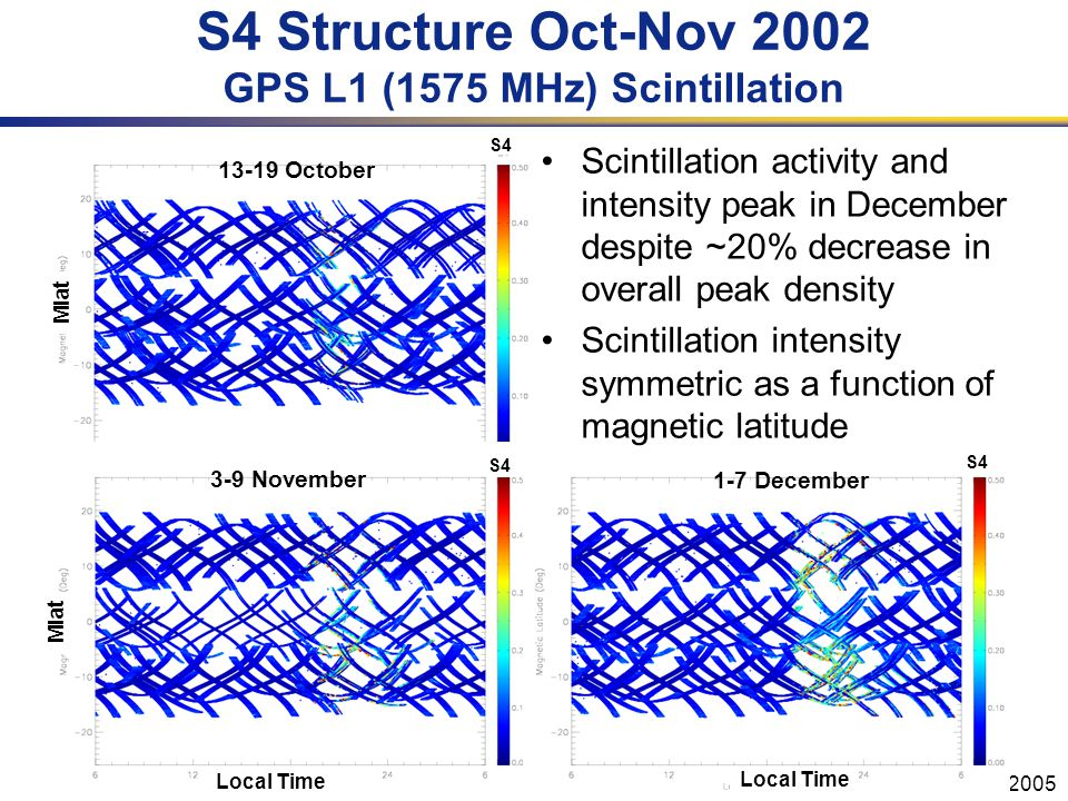 URSIGA, New Delhi, 23-29 Oct 2005 Mlat S4 S4 Structure Oct-Nov 2002 GPS L1 (1575 MHz) Scintillation Scintillation activity and intensity peak in December despite ~20% decrease in overall peak density Scintillation intensity symmetric as a function of magnetic latitude Local Time S4 Mlat Local Time S4 13-19 October 3-9 November 1-7 December